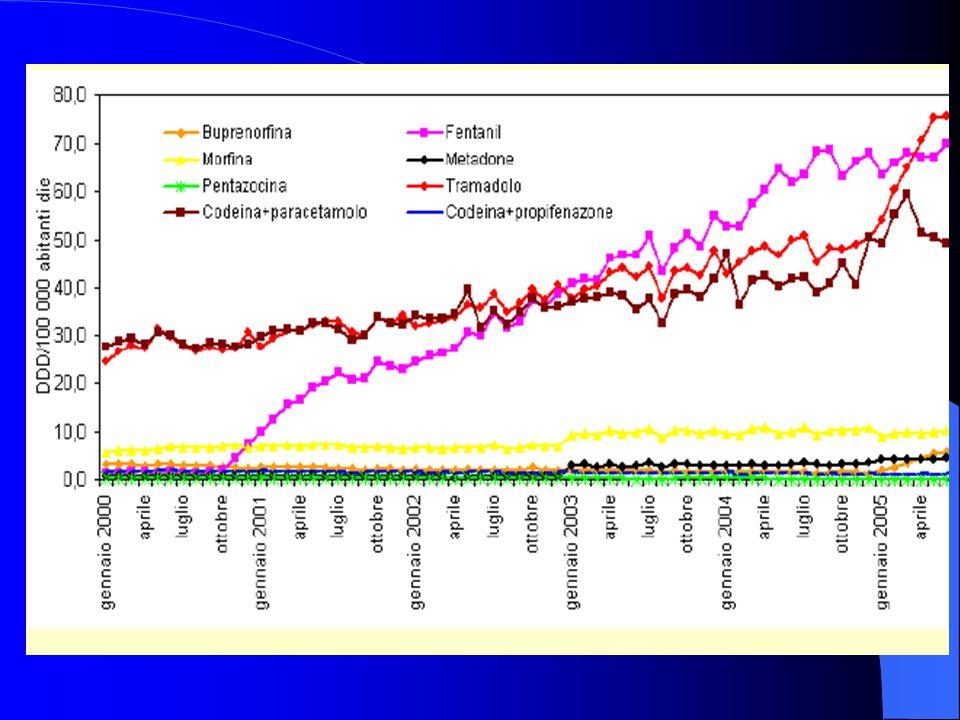 Morphine : consumption/cost