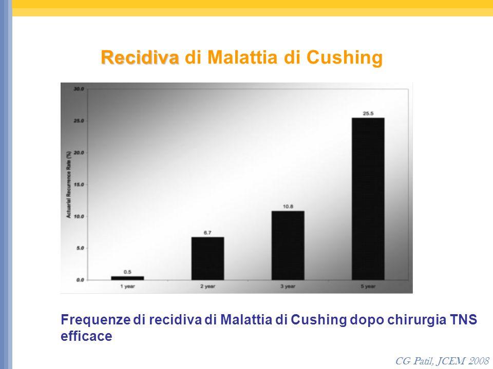 Recidiva Recidiva di Malattia di Cushing CG Patil, JCEM 2008 Frequenze di recidiva di Malattia di Cushing dopo chirurgia TNS efficace