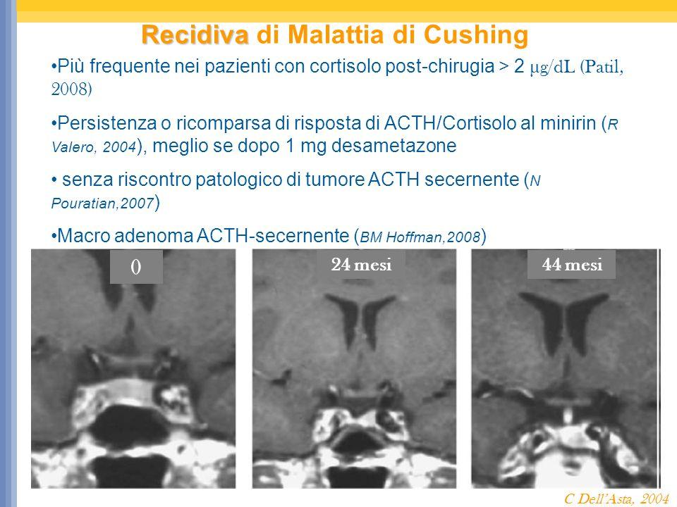 Recidiva Recidiva di Malattia di Cushing Più frequente nei pazienti con cortisolo post-chirugia > 2 μ g/dL (Patil, 2008) Persistenza o ricomparsa di risposta di ACTH/Cortisolo al minirin ( R Valero, 2004 ), meglio se dopo 1 mg desametazone senza riscontro patologico di tumore ACTH secernente ( N Pouratian,2007 ) Macro adenoma ACTH-secernente ( BM Hoffman,2008 ) Durata terapia sostitutiva glucocorticoide < 6 mesi 0 24 mesi44 mesi C DellAsta, 2004