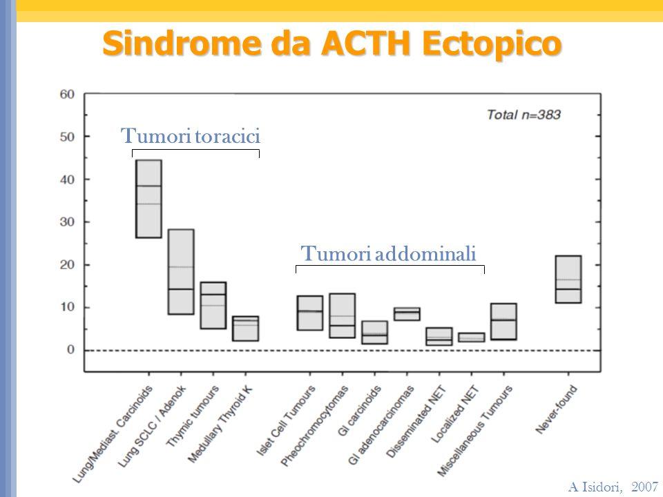 A Isidori, 2007 Tumori toracici Tumori addominali Sindrome da ACTH Ectopico