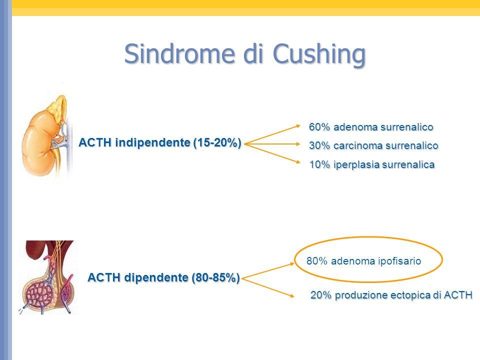 A Isidori, 2007 Sindrome da ACTH Ectopico 22 – 40% dei casi: cortisolo sopprime dopo 8 mg DEX 10 – 15% dei casi: risposta di cortisolo/ACTH al CRH test Test al DDAVP non migliora la sensibilità e la specificità BIPSS: falsi positivi 1%; falsi negativi 2 - 4% Tecniche di imaging: CT ad alta risoluzione, eventuale RMN 12 - 32% dei tumori ACTH-secernenti restano occulti