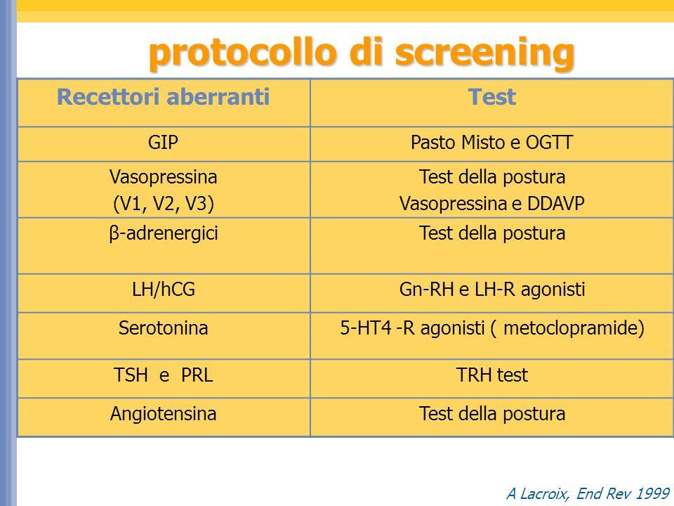 Recettori aberrantiTest GIPPasto Misto e OGTT Vasopressina (V1, V2, V3) Test della postura Vasopressina e DDAVP β-adrenergiciTest della postura LH/hCGGn-RH e LH-R agonisti Serotonina5-HT4 -R agonisti ( metoclopramide) TSH e PRLTRH test AngiotensinaTest della postura A Lacroix, End Rev 1999 protocollo di screening protocollo di screening