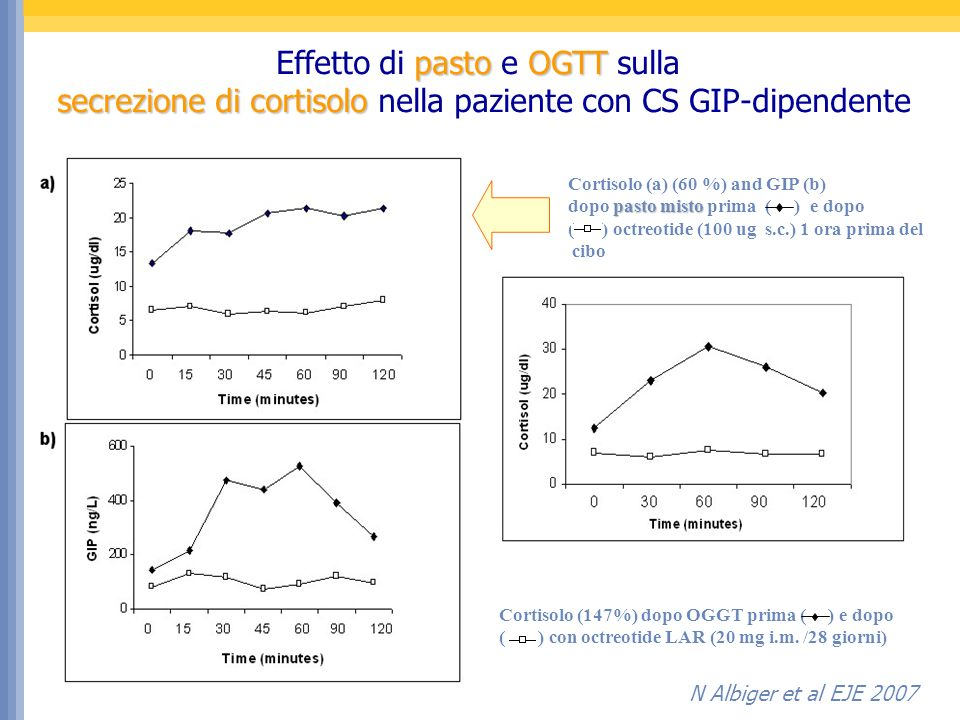 Cortisolo (a) (60 %) and GIP (b) pasto misto dopo pasto misto prima ( ) e dopo ( ) octreotide (100 ug s.c.) 1 ora prima del cibo Cortisolo (147%) dopo OGGT prima ( ) e dopo ( ) con octreotide LAR (20 mg i.m.
