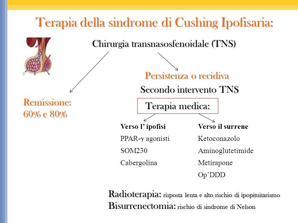 Terapia della sindrome di Cushing Ipofisaria: Terapia della sindrome di Cushing Ipofisaria: Chirurgia transnasosfenoidale (TNS) Chirurgia transnasosfenoidale (TNS) Radioterapia: risposta lenta e alto rischio di ipopituitarismo Bisurrenectomia: rischio di sindrome di Nelson Terapia medica: Verso l ipofisiVerso il surrene PPAR- agonisti Ketoconazolo SOM230Aminoglutetimide CabergolinaMetirapone OpDDD Remissione: 60% e 80% Persistenza o recidiva Secondo intervento TNS