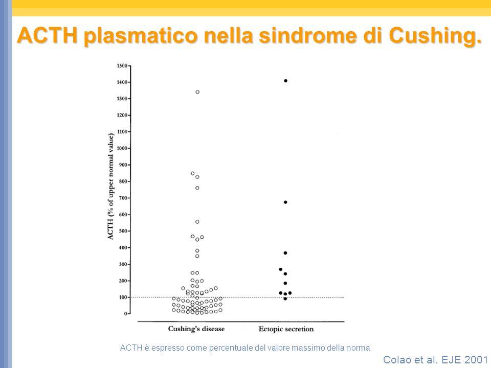 ACTH plasmatico nella sindrome di Cushing. ACTH è espresso come percentuale del valore massimo della norma Colao et al. EJE 2001