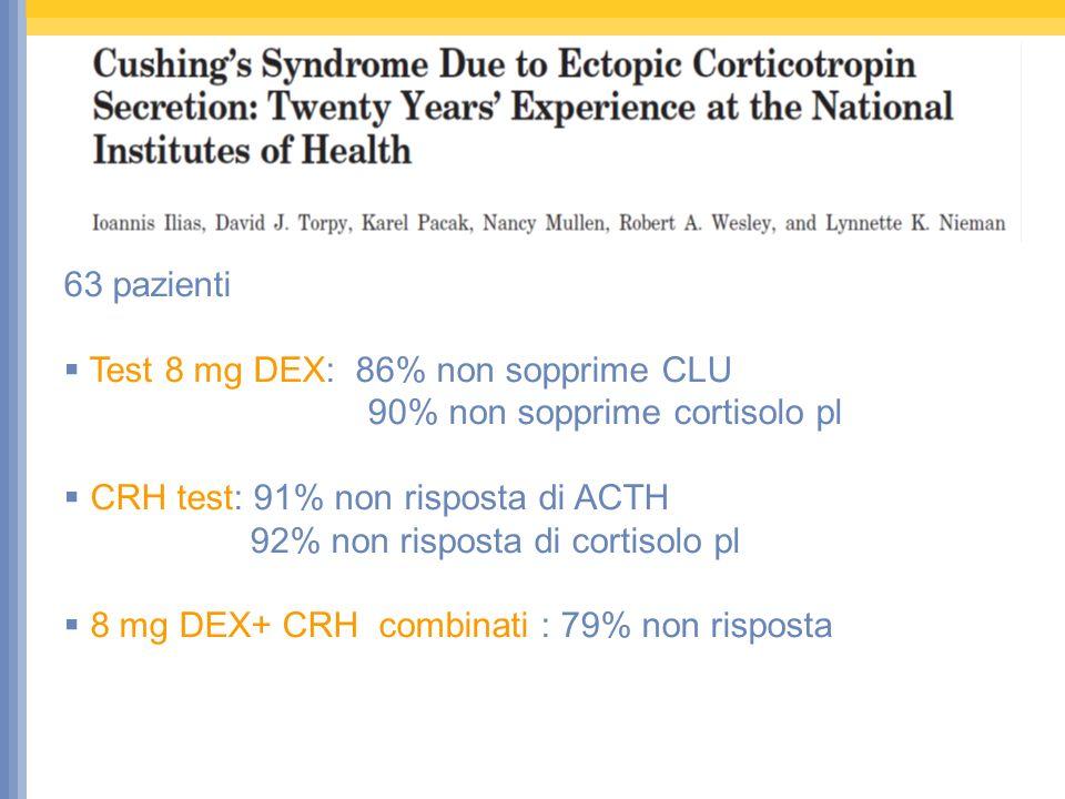 63 pazienti Test 8 mg DEX: 86% non sopprime CLU 90% non sopprime cortisolo pl CRH test: 91% non risposta di ACTH 92% non risposta di cortisolo pl 8 mg