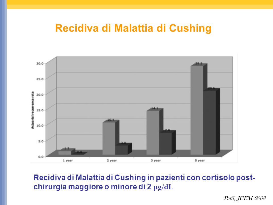 Recidiva di Malattia di Cushing Patil, JCEM 2008 Recidiva di Malattia di Cushing in pazienti con cortisolo post- chirurgia maggiore o minore di 2 μg/dL