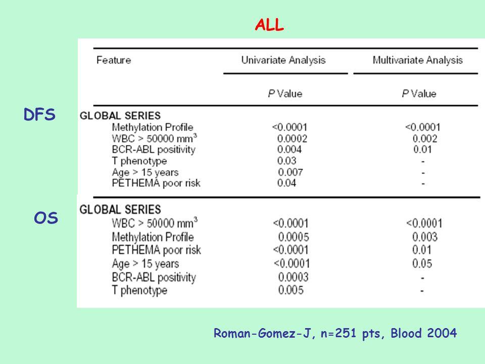 DFS OS Roman-Gomez-J, n=251 pts, Blood 2004 ALL
