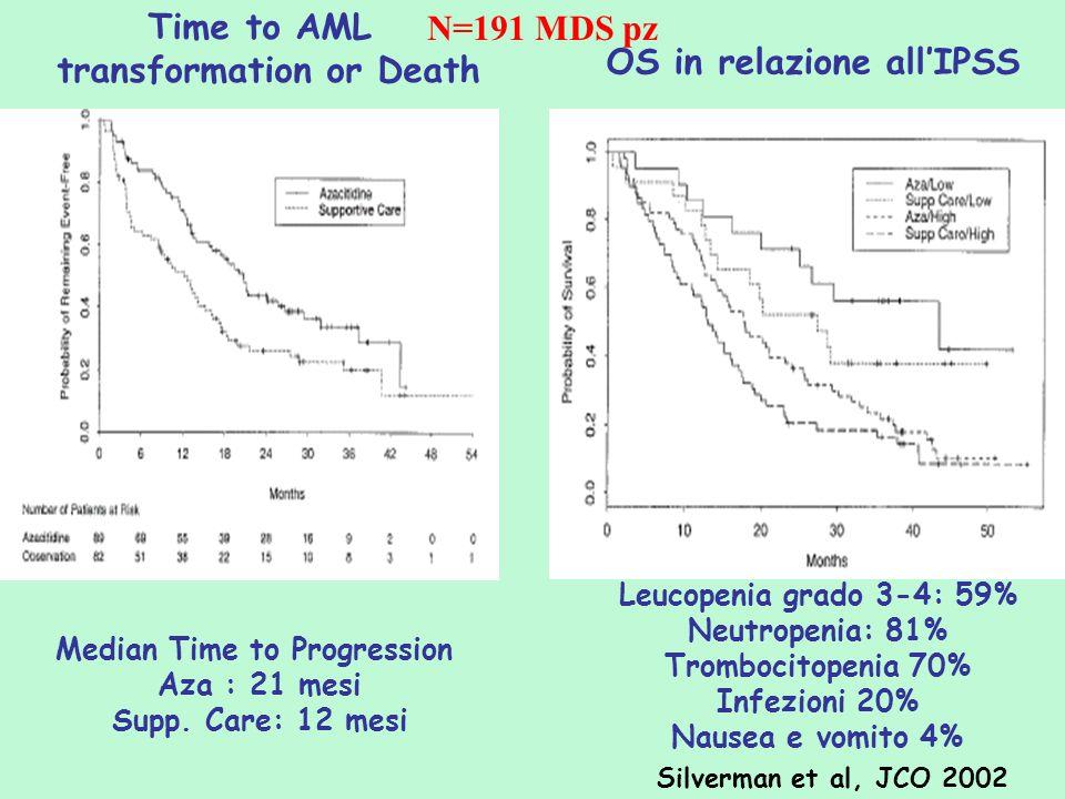 Silverman et al, JCO 2002 Time to AML transformation or Death N=191 MDS pz OS in relazione allIPSS Leucopenia grado 3-4: 59% Neutropenia: 81% Tromboci