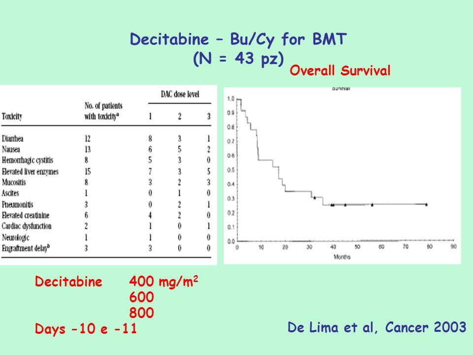 Decitabine – Bu/Cy for BMT (N = 43 pz) Overall Survival Decitabine 400 mg/m 2 600 800 Days -10 e -11 De Lima et al, Cancer 2003