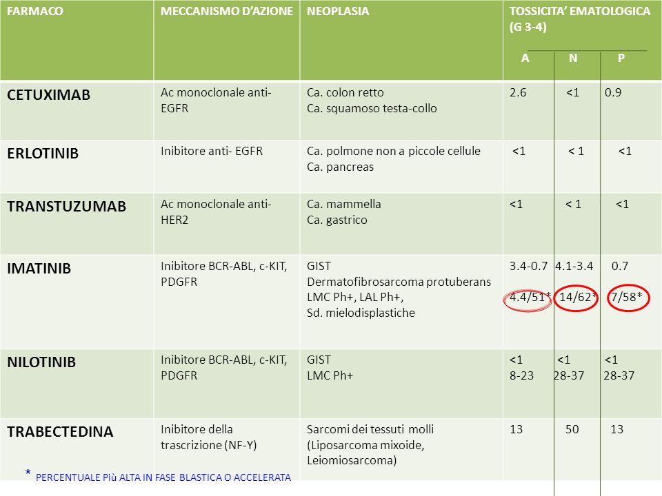 FARMACOMECCANISMO DAZIONENEOPLASIATOSSICITA EMATOLOGICA (G 3-4) A N P CETUXIMAB Ac monoclonale anti- EGFR Ca. colon retto Ca. squamoso testa-collo 2.6