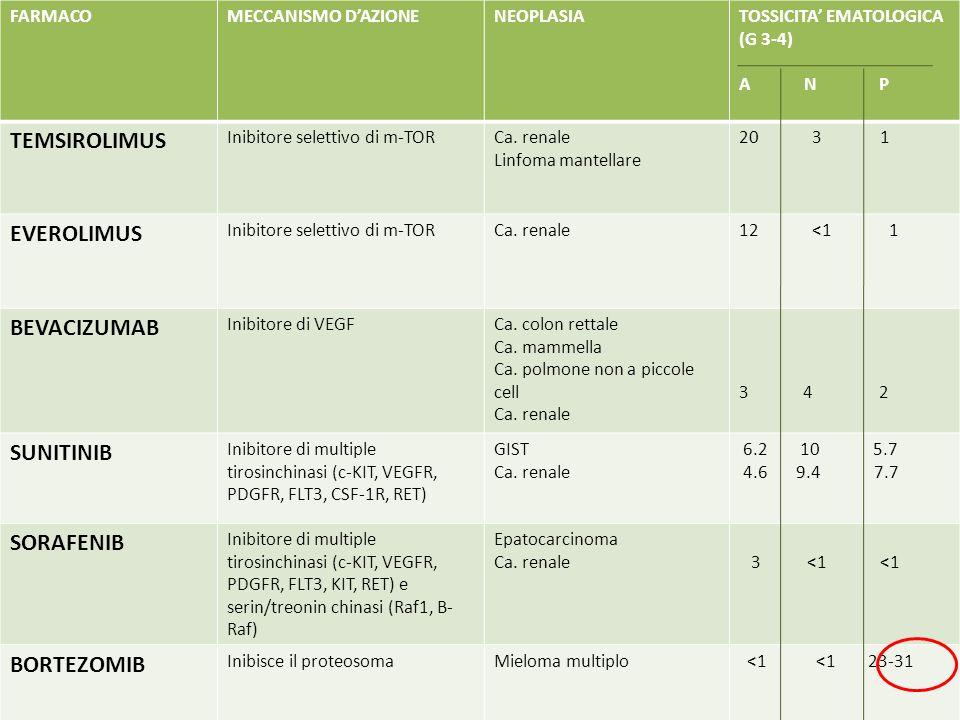 FARMACOMECCANISMO DAZIONENEOPLASIATOSSICITA EMATOLOGICA (G 3-4) A N P TEMSIROLIMUS Inibitore selettivo di m-TORCa. renale Linfoma mantellare 20 3 1 EV