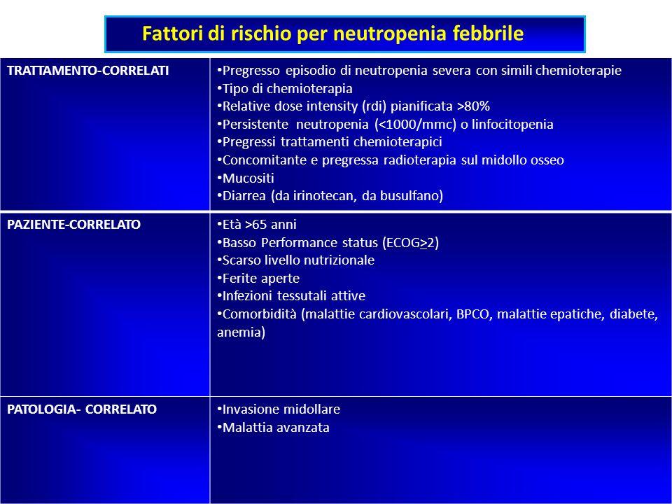 Fattori di rischio per neutropenia febbrile TRATTAMENTO-CORRELATI Pregresso episodio di neutropenia severa con simili chemioterapie Tipo di chemiotera