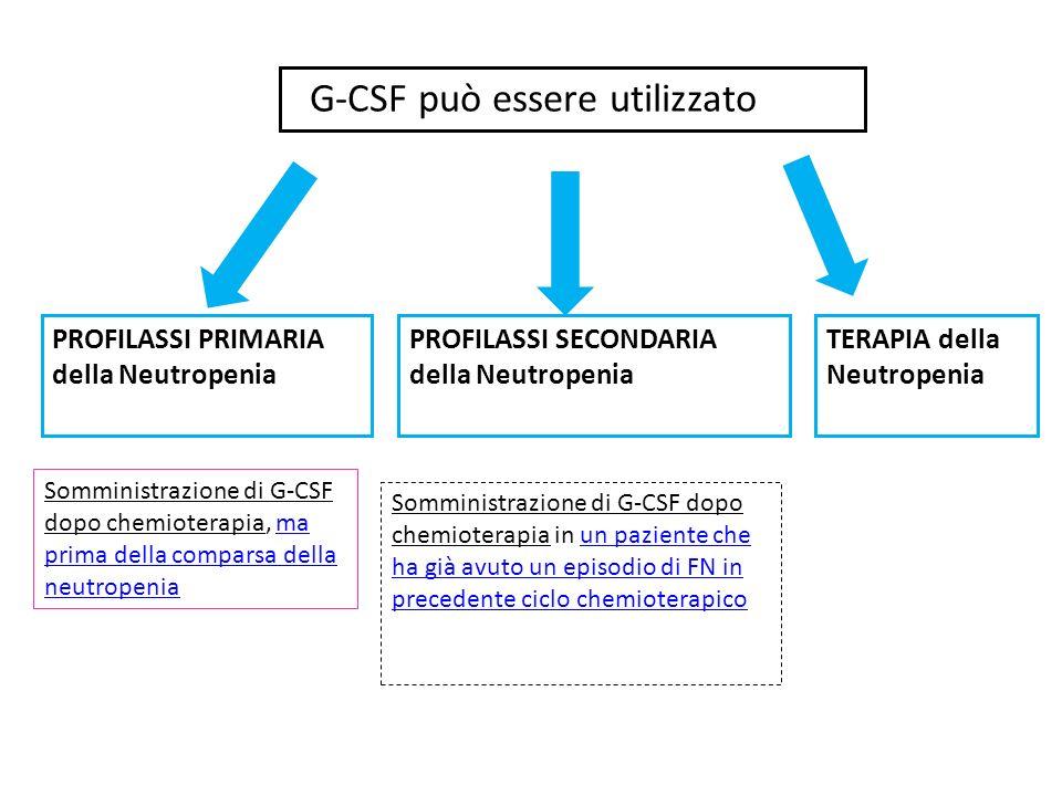 G-CSF può essere utilizzato PROFILASSI PRIMARIA della Neutropenia PROFILASSI SECONDARIA della Neutropenia TERAPIA della Neutropenia Somministrazione d