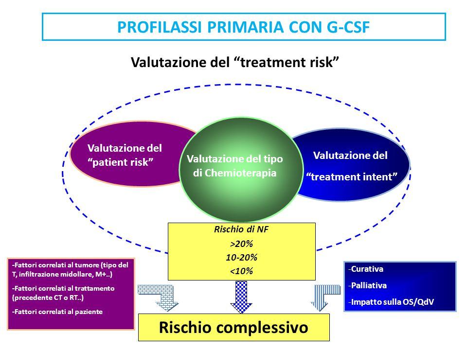 PROFILASSI PRIMARIA CON G-CSF Valutazione del treatment risk Rischio complessivo Valutazione del patient risk Valutazione del treatment intent Valutaz