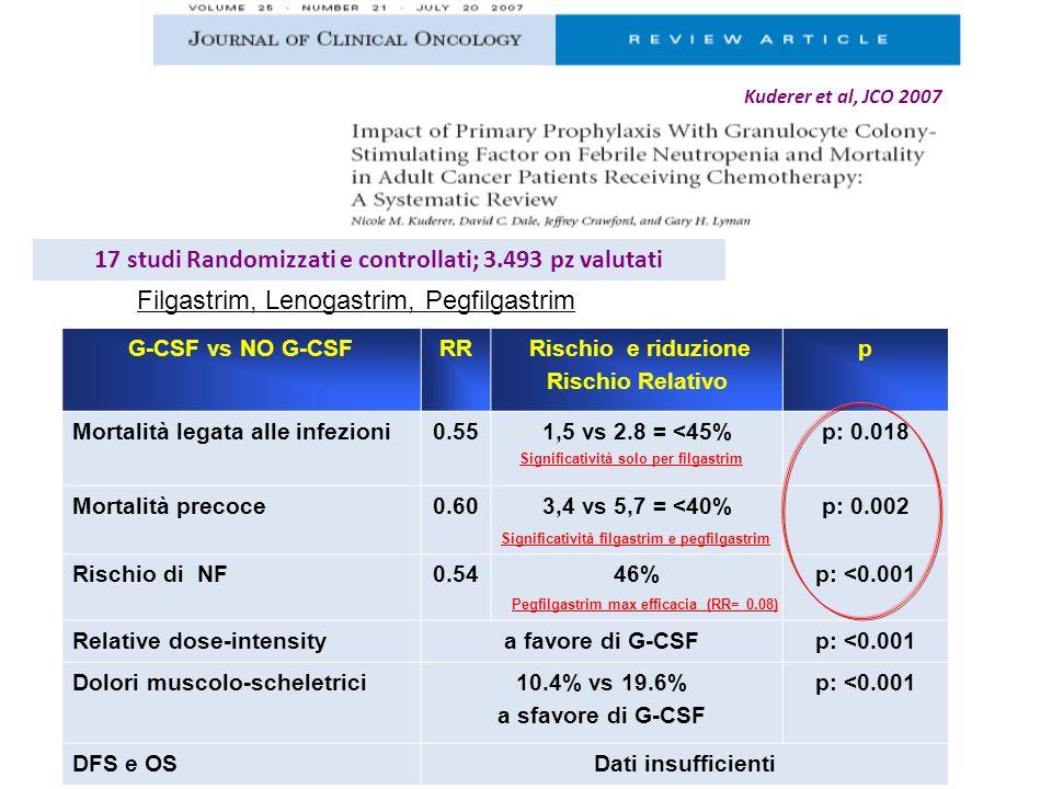 G-CSF vs NO G-CSFRR Rischio e riduzione Rischio Relativo p Mortalità legata alle infezioni0.551,5 vs 2.8 = <45%p: 0.018 Mortalità precoce0.603,4 vs 5,