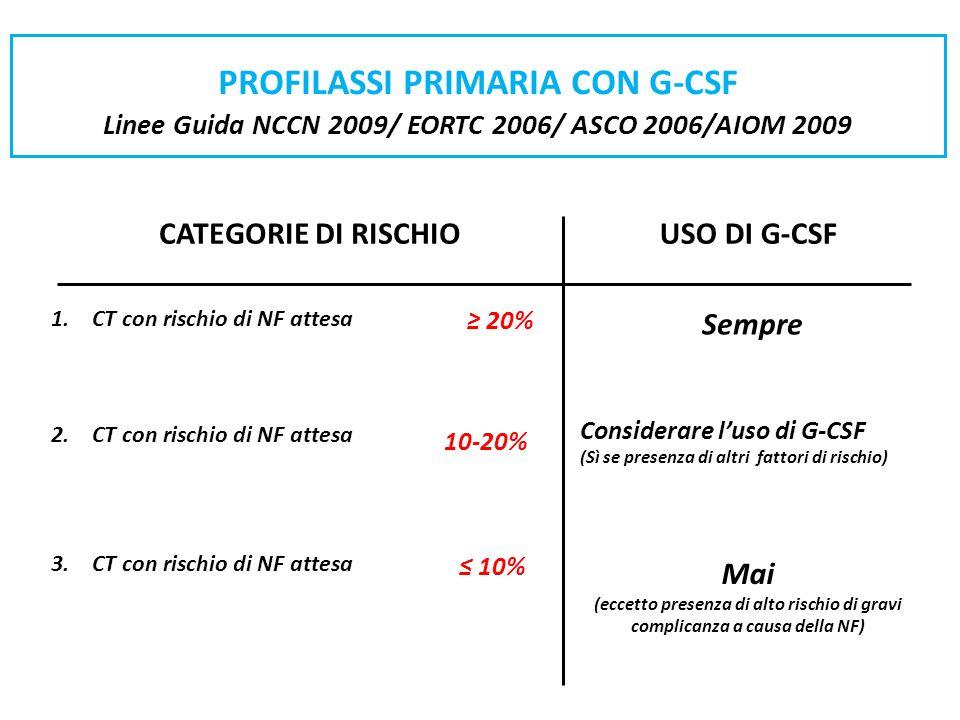 PROFILASSI PRIMARIA CON G-CSF Linee Guida NCCN 2009/ EORTC 2006/ ASCO 2006/AIOM 2009 CATEGORIE DI RISCHIOUSO DI G-CSF 1. CT con rischio di NF attesa 2