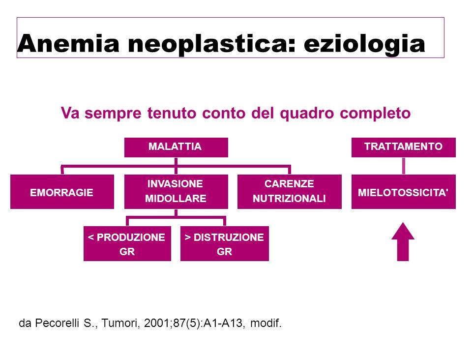 Anemia neoplastica: eziologia da Pecorelli S., Tumori, 2001;87(5):A1-A13, modif. Va sempre tenuto conto del quadro completo EMORRAGIE < PRODUZIONE GR