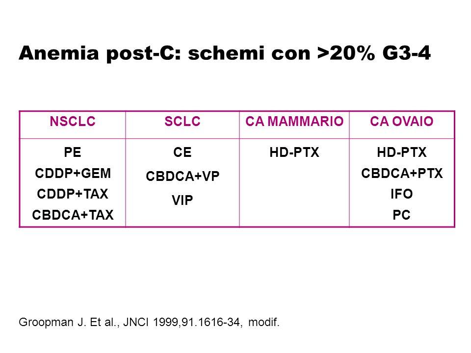 Anemia post-C: schemi con >20% G3-4 NSCLCSCLCCA MAMMARIOCA OVAIO PE CDDP+GEM CDDP+TAX CBDCA+TAX CE CBDCA+VP VIP HD-PTX CBDCA+PTX IFO PC Groopman J. Et