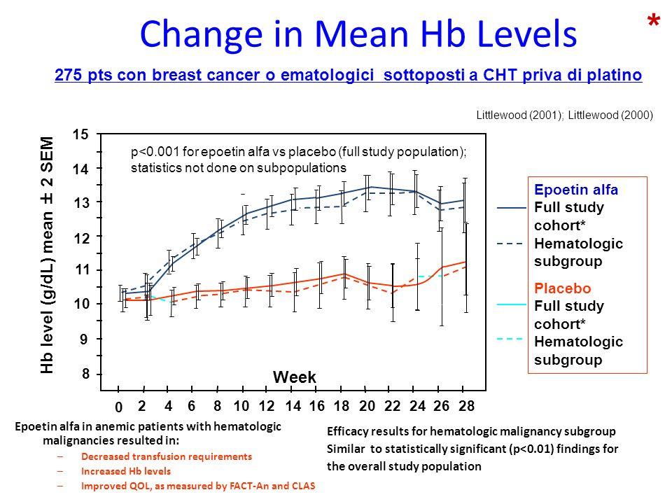 Change in Mean Hb Levels Littlewood (2001); Littlewood (2000) Week 15 14 13 12 11 10 9 8 0 24 6 8 12 14 16 182022242628 Hb level (g/dL) mean ± 2 SEM E