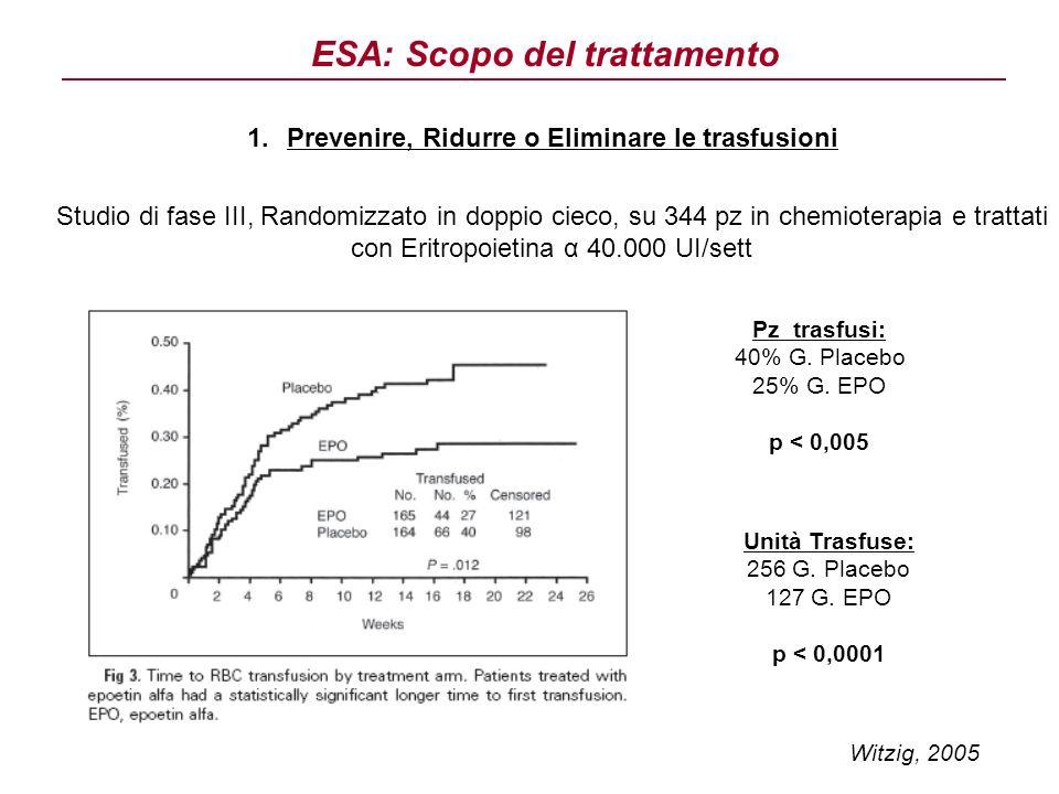 ESA: Scopo del trattamento 1.Prevenire, Ridurre o Eliminare le trasfusioni Pz trasfusi: 40% G. Placebo 25% G. EPO p < 0,005 Unità Trasfuse: 256 G. Pla