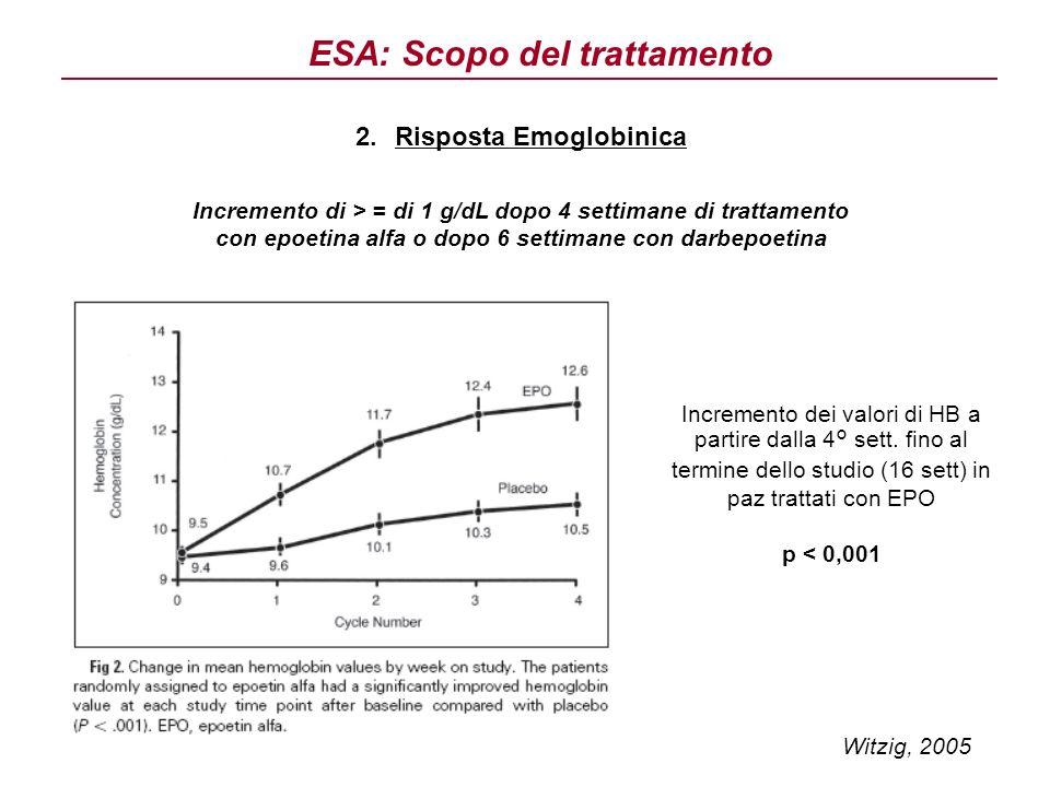 2.Risposta Emoglobinica Incremento di > = di 1 g/dL dopo 4 settimane di trattamento con epoetina alfa o dopo 6 settimane con darbepoetina Incremento d