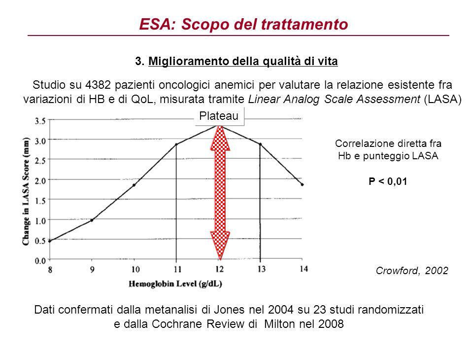 3. Miglioramento della qualità di vita Dati confermati dalla metanalisi di Jones nel 2004 su 23 studi randomizzati e dalla Cochrane Review di Milton n