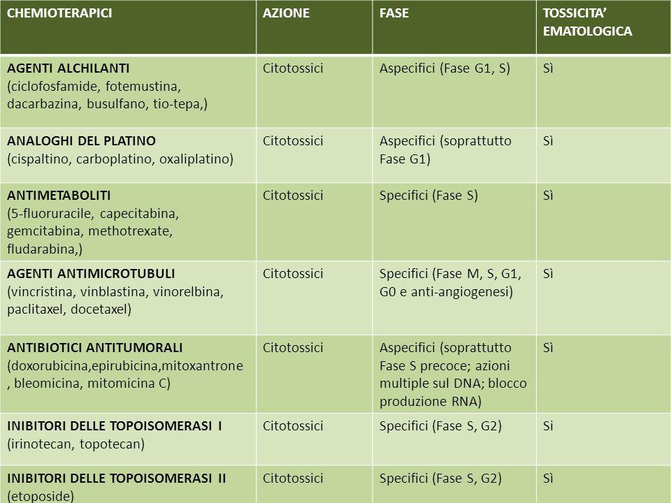 CHEMIOTERAPICIAZIONEFASETOSSICITA EMATOLOGICA AGENTI ALCHILANTI (ciclofosfamide, fotemustina, dacarbazina, busulfano, tio-tepa,) CitotossiciAspecifici