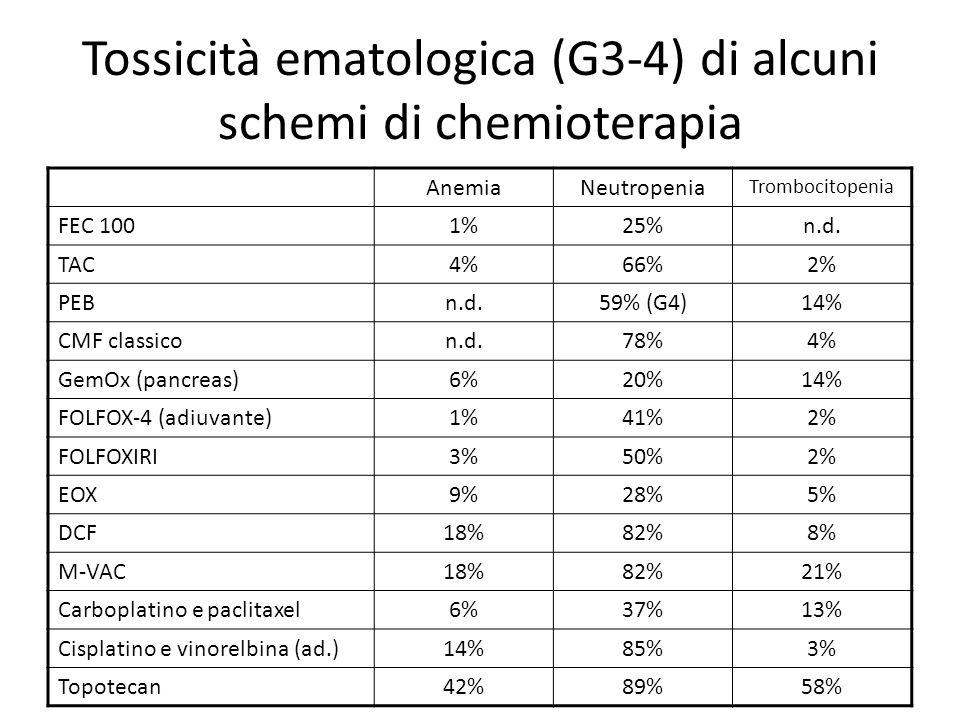Tossicità ematologica (G3-4) di alcuni schemi di chemioterapia AnemiaNeutropenia Trombocitopenia FEC 1001%25%n.d. TAC4%66%2% PEBn.d.59% (G4)14% CMF cl