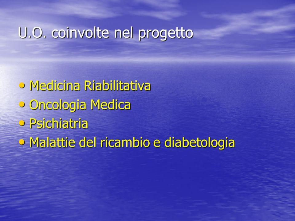 U.O. coinvolte nel progetto Medicina Riabilitativa Medicina Riabilitativa Oncologia Medica Oncologia Medica Psichiatria Psichiatria Malattie del ricam