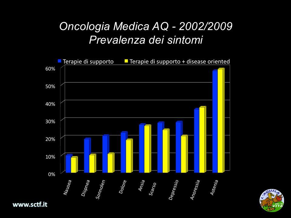 Oncologia Medica AQ - 2002/2009 Prevalenza dei sintomi