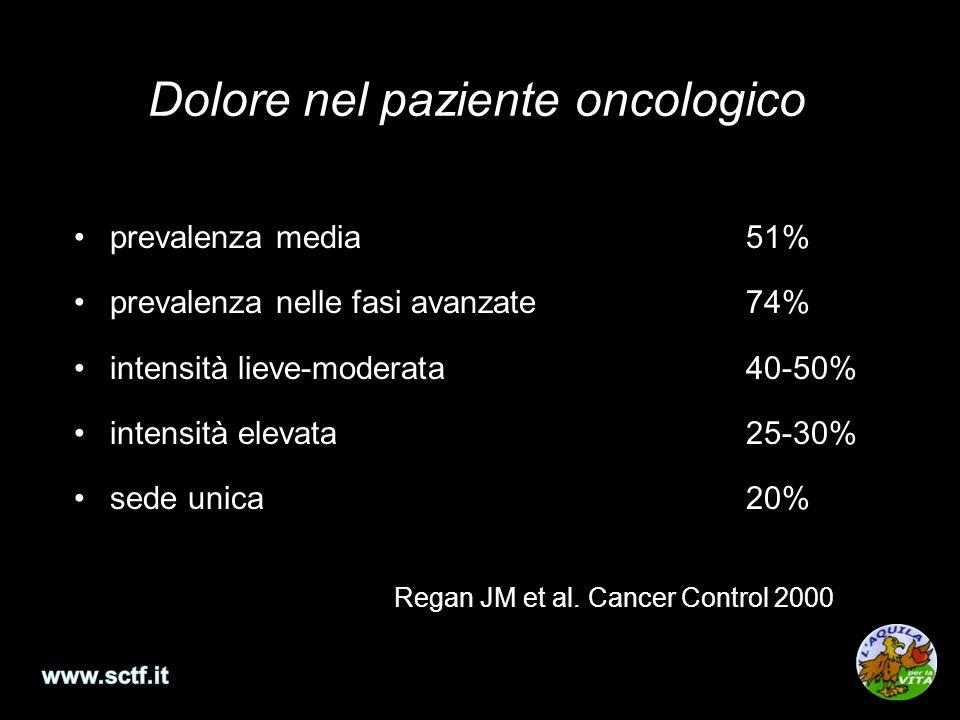 Dolore nel paziente oncologico prevalenza media51% prevalenza nelle fasi avanzate74% intensità lieve-moderata40-50% intensità elevata25-30% sede unica20% Regan JM et al.