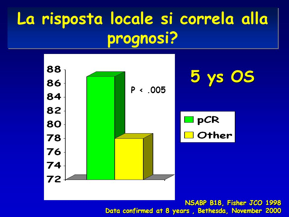 NSABP B18, Fisher JCO 1998 Data confirmed at 8 years, Bethesda, November 2000 La risposta locale si correla alla prognosi? 5 ys OS P <.005