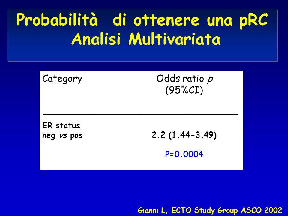 CategoryOdds ratio p (95%CI) ER status neg vs pos 2.2 (1.44-3.49) P=0.0004 Gianni L, ECTO Study Group ASCO 2002 Probabilità di ottenere una pRC Analisi Multivariata