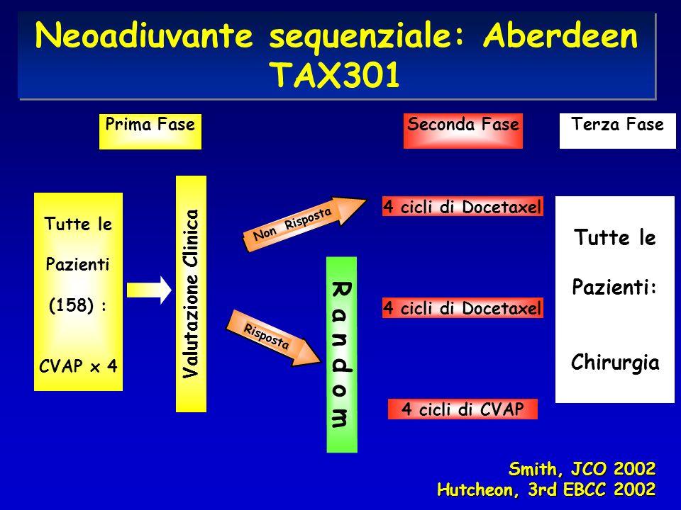 Tutte le Pazienti (158) : CVAP x 4 4 cicli di Docetaxel 4 cicli di CVAP Non Risposta Risposta R a n d o m Prima Fase Seconda Fase Tutte le Pazienti: Chirurgia Valutazione Clinica Terza Fase Smith, JCO 2002 Hutcheon, 3rd EBCC 2002 Neoadiuvante sequenziale: Aberdeen TAX301
