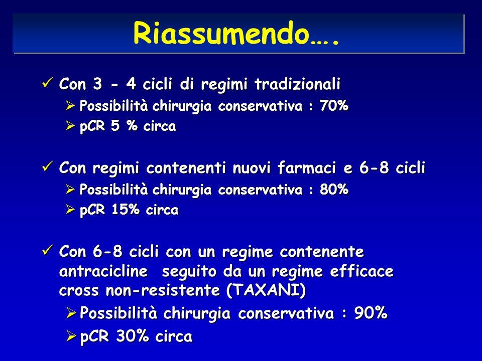 Con 3 - 4 cicli di regimi tradizionali Con 3 - 4 cicli di regimi tradizionali Possibilità chirurgia conservativa : 70% Possibilità chirurgia conservativa : 70% pCR 5 % circa pCR 5 % circa Con regimi contenenti nuovi farmaci e 6-8 cicli Con regimi contenenti nuovi farmaci e 6-8 cicli Possibilità chirurgia conservativa : 80% Possibilità chirurgia conservativa : 80% pCR 15% circa pCR 15% circa Con 6-8 cicli con un regime contenente antracicline seguito da un regime efficace cross non-resistente (TAXANI) Con 6-8 cicli con un regime contenente antracicline seguito da un regime efficace cross non-resistente (TAXANI) Possibilità chirurgia conservativa : 90% Possibilità chirurgia conservativa : 90% pCR 30% circa pCR 30% circa Riassumendo….