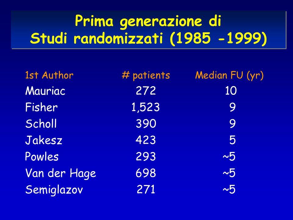 Prima generazione di Studi randomizzati (1985 -1999) ~5293Powles ~5271Semiglazov ~5698Van der Hage 5423Jakesz 9390Scholl 91,523Fisher 10272Mauriac Median FU (yr)# patients1st Author