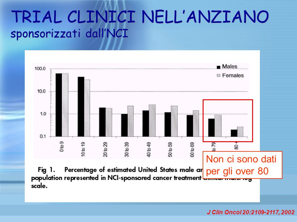 J Clin Oncol 20:2109-2117, 2002 Non ci sono dati per gli over 80 TRIAL CLINICI NELLANZIANO sponsorizzati dallNCI