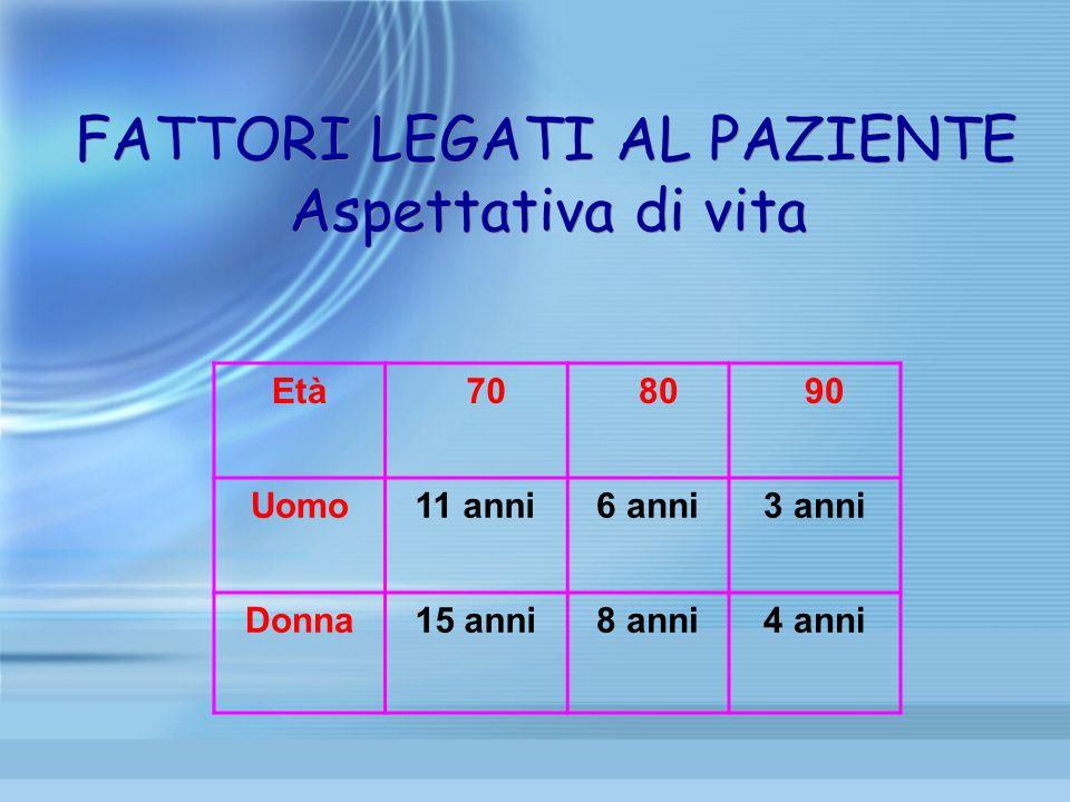 FATTORI LEGATI AL PAZIENTE Aspettativa di vita Età 70 80 90 Uomo11 anni6 anni3 anni Donna15 anni8 anni4 anni