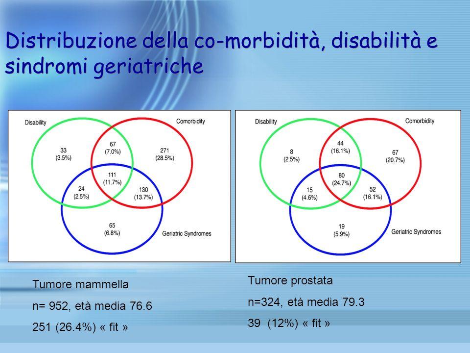 Distribuzione della co-morbidità, disabilità e sindromi geriatriche Tumore mammella n= 952, età media 76.6 251 (26.4%) « fit » Tumore prostata n=324,