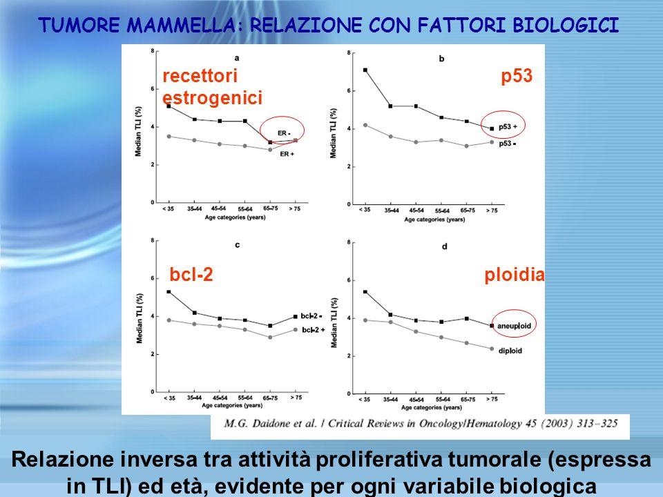TUMORE MAMMELLA: RELAZIONE CON FATTORI BIOLOGICI Relazione inversa tra attività proliferativa tumorale (espressa in TLI) ed età, evidente per ogni var