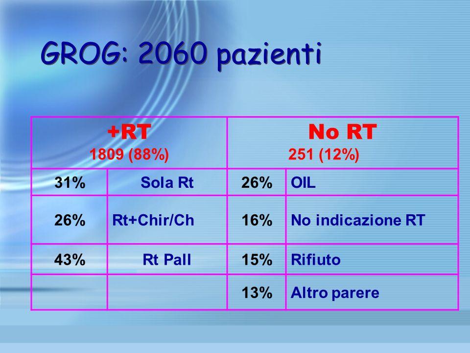 GROG: 2060 pazienti +RT 1809 (88%) No RT 251 (12%) 31%Sola Rt26%OIL 26%Rt+Chir/Ch16%No indicazione RT 43%Rt Pall15%Rifiuto 13%Altro parere