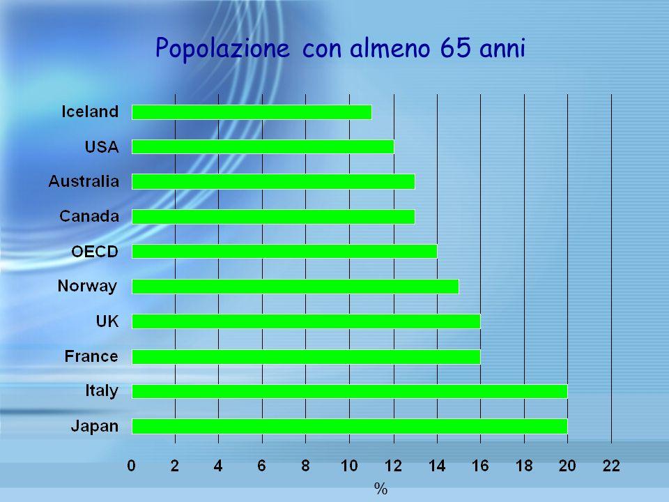 Popolazione con almeno 65 anni %