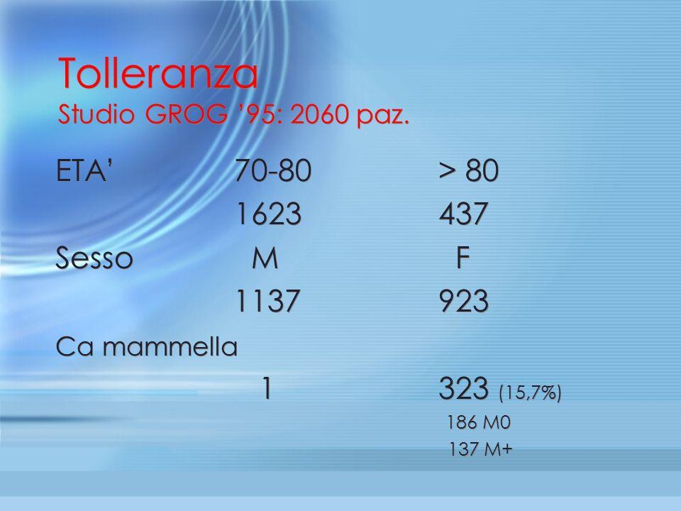 Tolleranza Studio GROG 95: 2060 paz. ETA70-80> 80 1623437 Sesso M F 1137923 Ca mammella 1323 (15,7%) 186 M0 137 M+ ETA70-80> 80 1623437 Sesso M F 1137