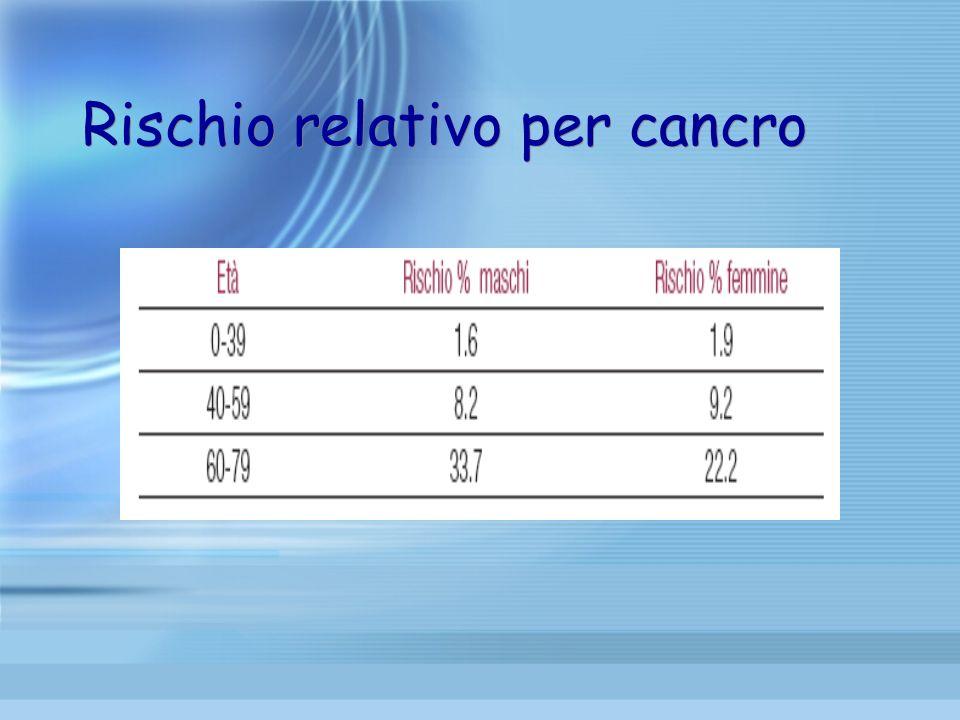 Incidenza neoplasie nellanziano Sedi più frequenti Età>75 aa UominiDonne 31,6 40 14,5 16,9 28,3 8,7 18,7 13,2 23,5 4,6 NCI SEER Program e NPCR