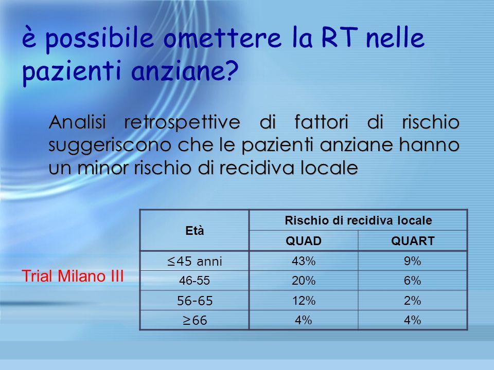 Analisi retrospettive di fattori di rischio suggeriscono che le pazienti anziane hanno un minor rischio di recidiva locale Trial Milano III Età Rischi