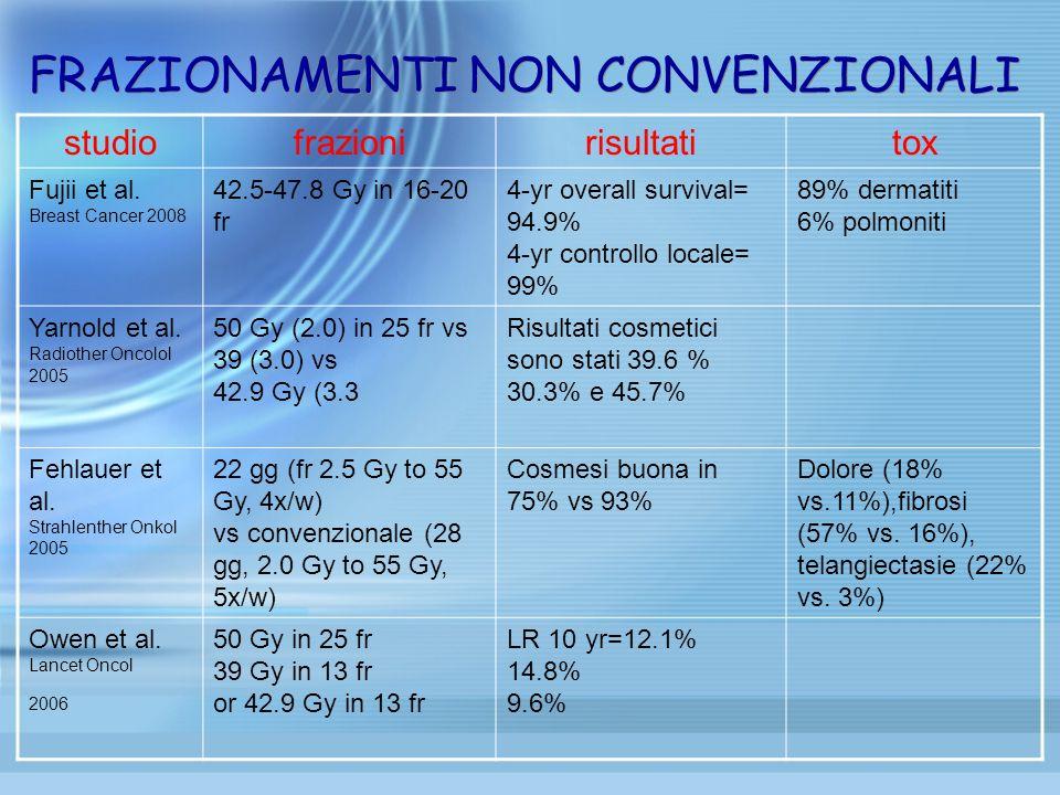 FRAZIONAMENTI NON CONVENZIONALI studiofrazionirisultatitox Fujii et al. Breast Cancer 2008 42.5-47.8 Gy in 16-20 fr 4-yr overall survival= 94.9% 4-yr