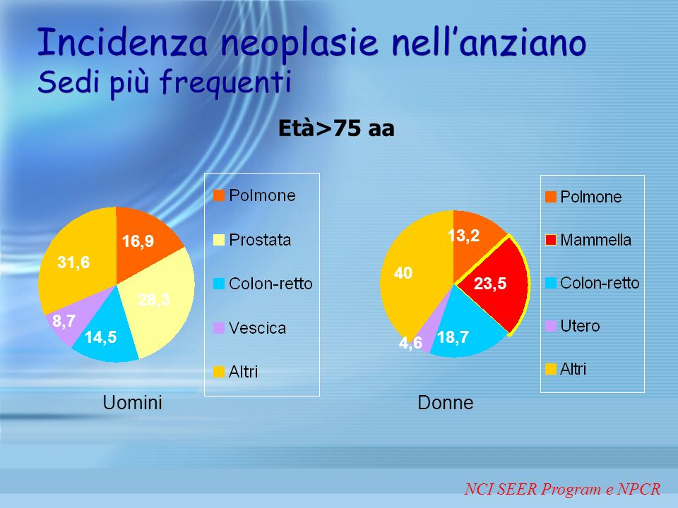 DATI AIRO Nel 1993-94 il censimento della associazione eseguito nei centri di Radioterapia Italiani, evidenziò che il 30% dei pazienti aveva una et à superiore ai 70 anni