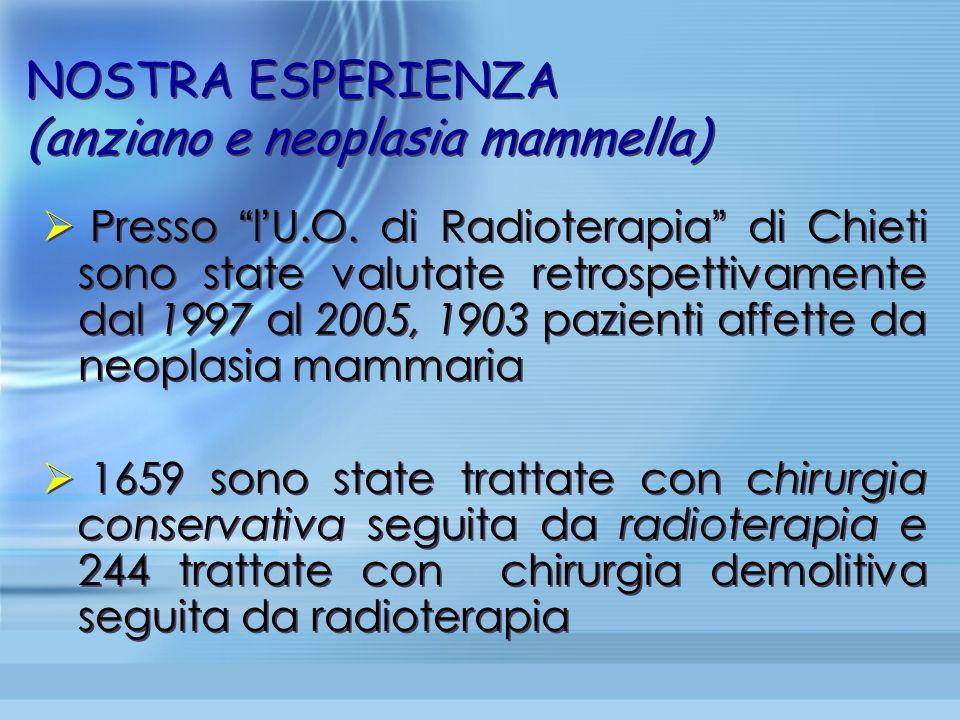 NOSTRA ESPERIENZA (anziano e neoplasia mammella) Presso l U.O. di Radioterapia di Chieti sono state valutate retrospettivamente dal 1997 al 2005, 1903