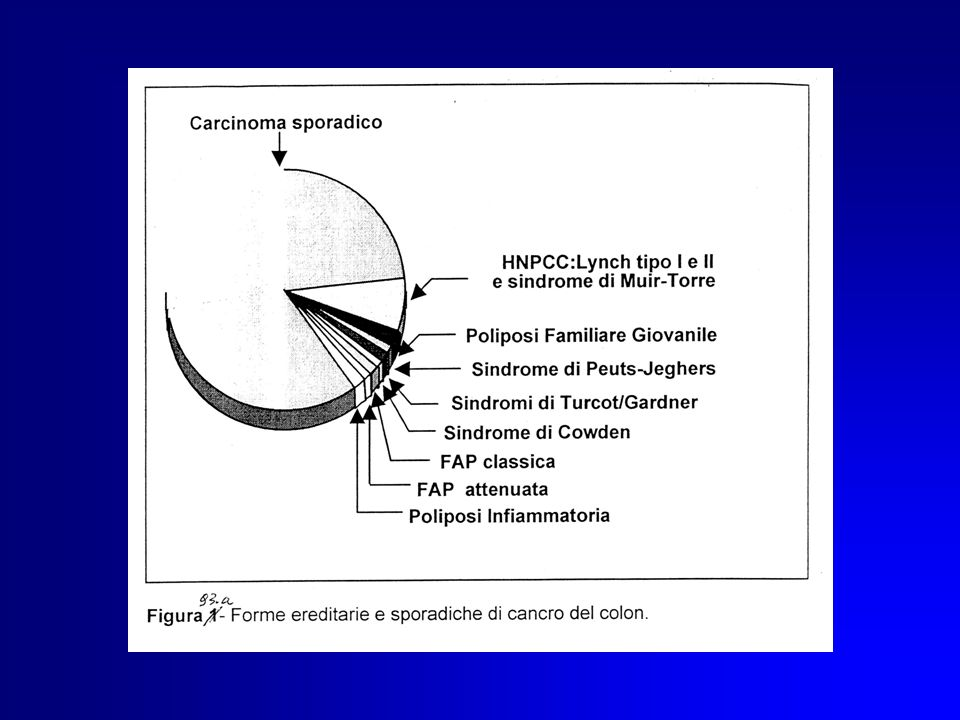 Criteri di eleggibilità al test per FAP Pazienti affetti a prescindere dalla familiarità : -- presenza di almeno 100 polipi nel grosso intestino -- presenza di polipi multipli gastrici, del duodeno o dellileo distale -- osteomi multipli della mandibola -- ipertrofia congenita dellepitelio retinico
